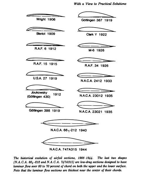 The historical evolution of airfoil sections, 1908-1944. The last two shapes are low-drag sections designed to have laminar flow over 60 to 70 percent of chord on both the upper and lower surface
